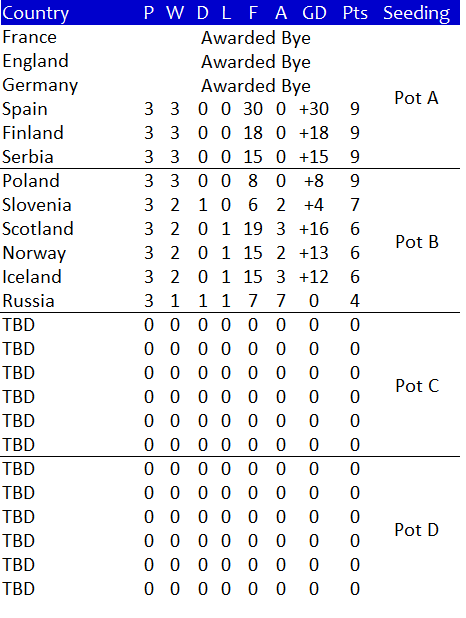 The Current Ranking For The Elite Round